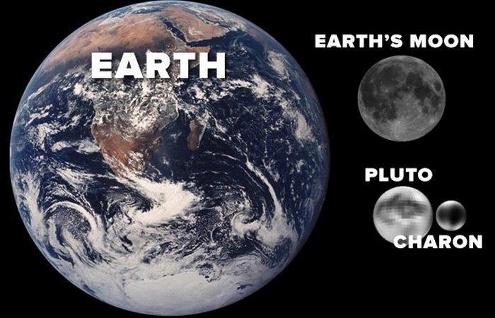 Плутон меньше Луны.