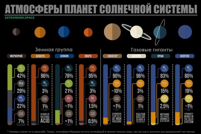 Солнечная система: химический состав.