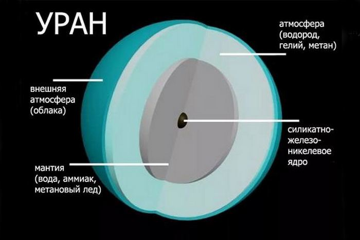 Солнечная система: вода на Уране.