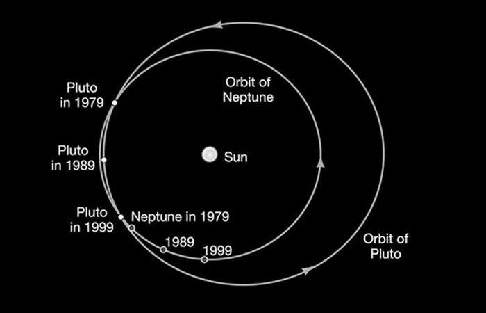 Пересекающиеся орбиты Плутона и Нептуна.