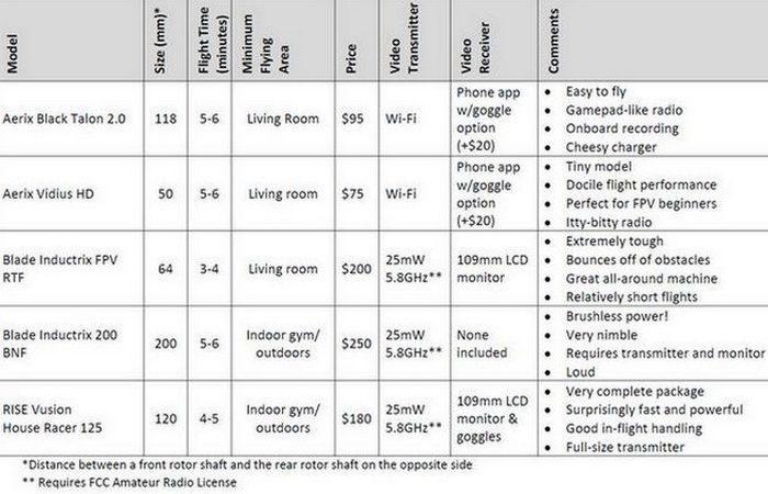 Сравнительные характеристики Aerix Black Talon 2,0.