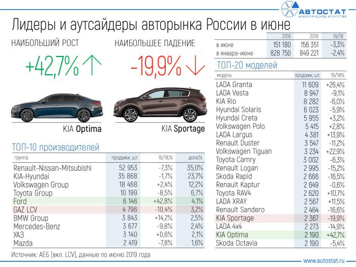 Вот так выглядит статистика. |Фото: mail.ru.