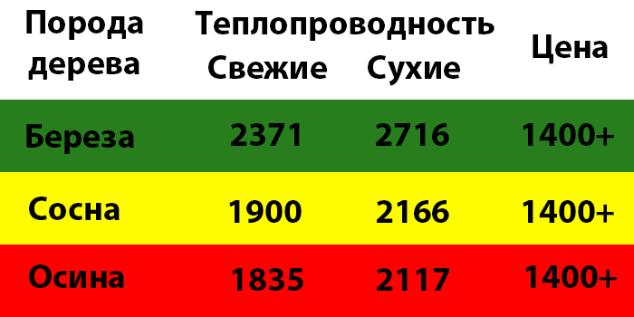 Теплопроводность и цены на дерево. ¦Фото: novate.ru.