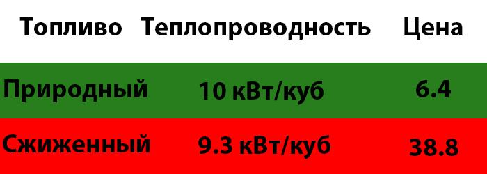 Теплопроводность и цена газа. ¦Фото: novate.ru.