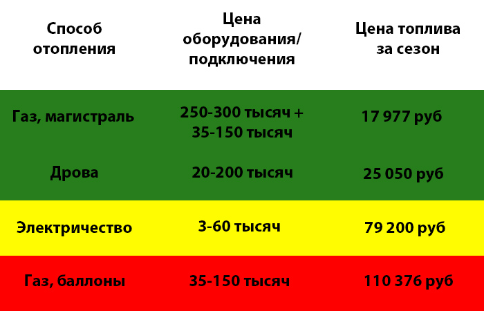 Сравнение разных способов отопления.  ¦Фото: novate.ru.