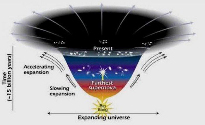 Теория «Космологической постоянной».