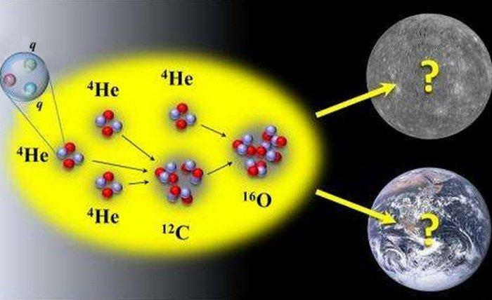 Теория «Константы космологической энергии».