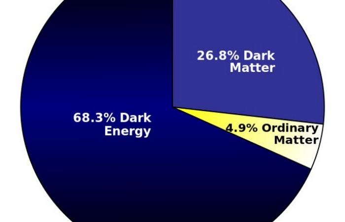 95% составляет темная материя и темная энергия.