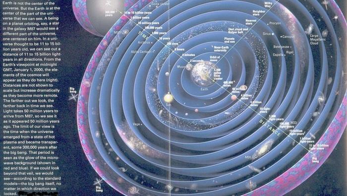 Земля - центр Вселенной.
