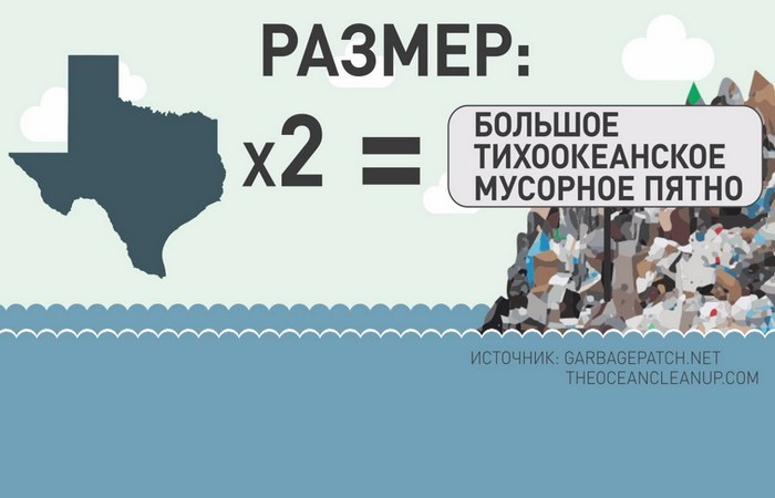 Экологическая проблема: «Мусорный континент».