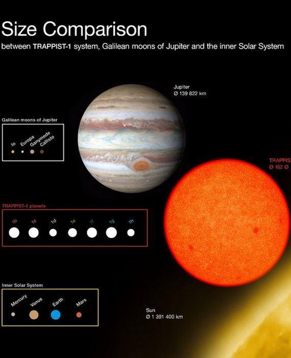 Сравнение Юпитера и его спутников, системы TRAPPIST-1, и других планет Солнечной системы.