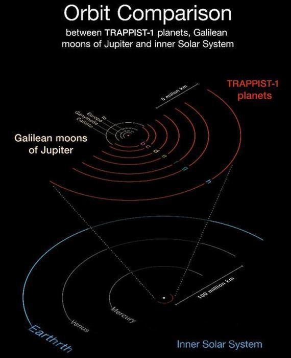 Орбиты планет системы TRAPPIST-1, орбиты спутников Юпитера, орбиты планет Солнечной системы.