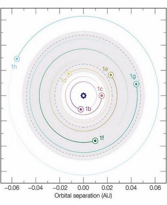 Диаграмма орбит ТРАППИСТ-1 с тенистой зоной.