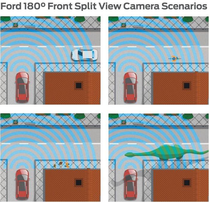 Возможности круговой камеры Форд.