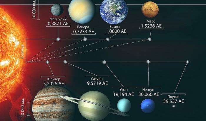 Сегодня смешно: Плутон является планетой.