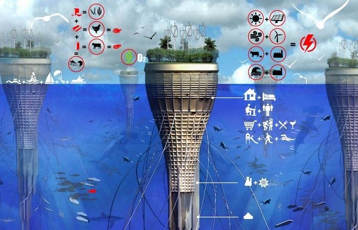 Подводное жилье и фермы.