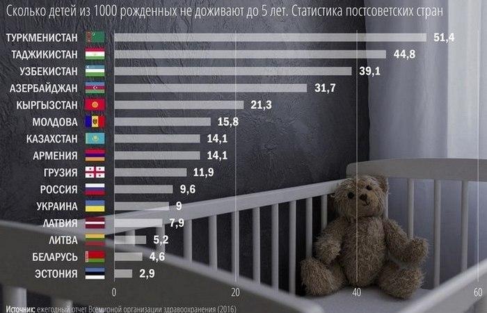 Глобальная проблема: детская смертность.