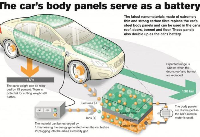 Кузов-аккумулятор - гениальное решение.
