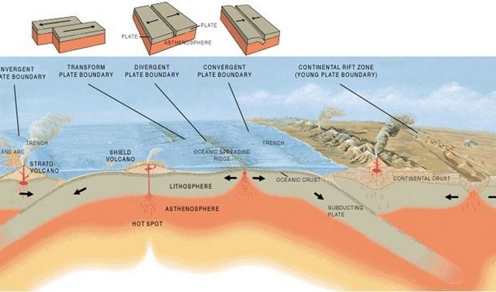 Интересный факт о Земле: подвижные тектонические плиты.