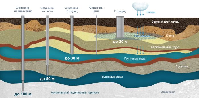 Глубина залежей может меняться.  Фото: otkachka-moscow.ru.