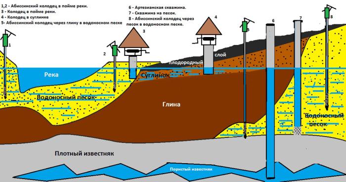 Какая предельная глубина может быть у скважины на дачном участке, чтобы обойтись без наказания