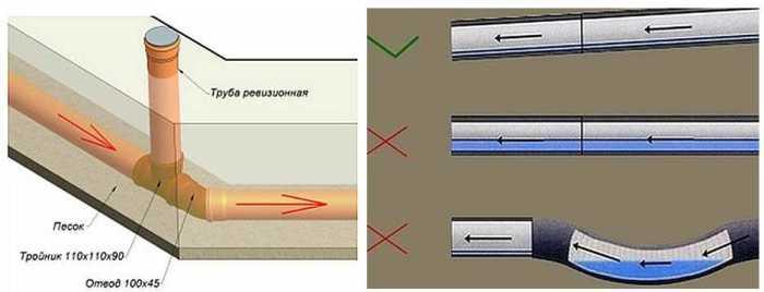 Уклон очень важен. ¦Фото: stroychik.ru.