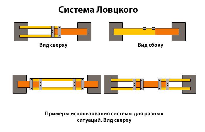 Самый популярный метод. ¦Фото: novate.ru.