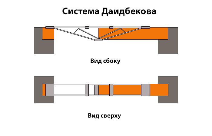 Сложнейший, но надежнейший вариант. ¦Фото: novate.ru.