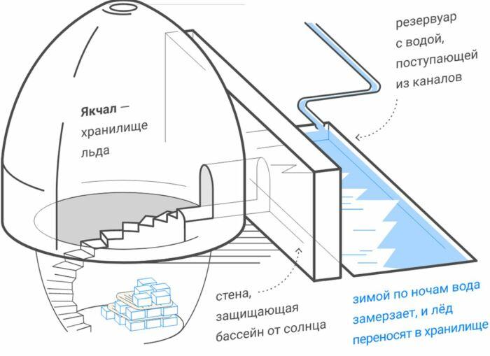 Схема устройства простейшего ледяного дома с акведуком. |Фото: nochvmuzee.ru.