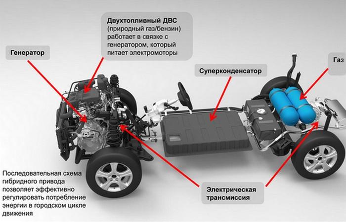 Изобретение 21 века: гибридный автомобиль.