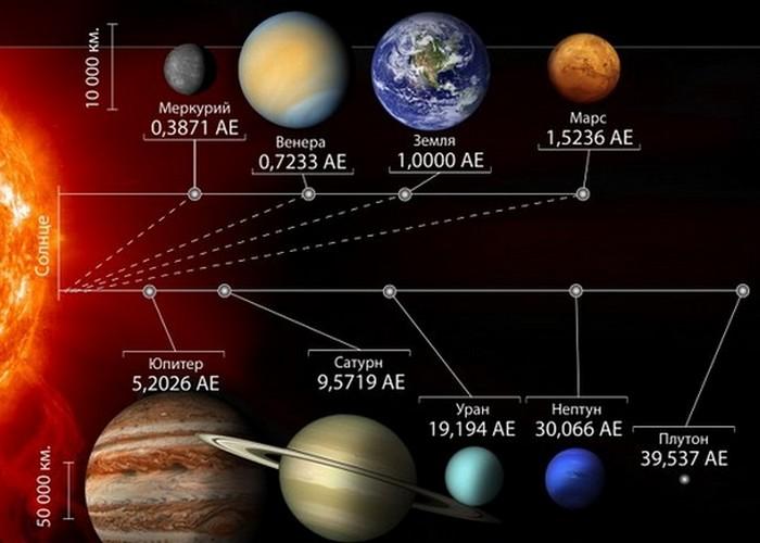 Самая горячая планета - не самая близкая планета к Солнцу.