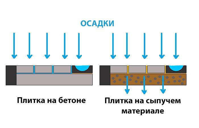 Важно соблюдение технологии. |Фото: novate.ru.