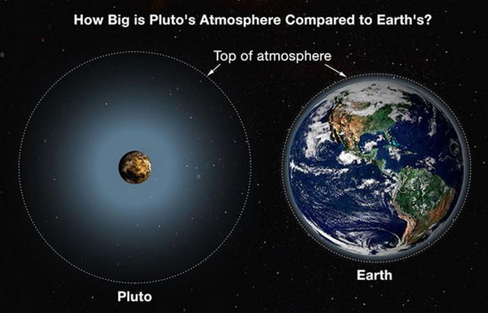 Диаметр Плутона 2352 км.