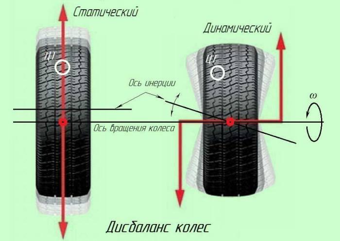 Дисбаланс колес - серьезная проблема. ¦Фото: k-a-t.ru.