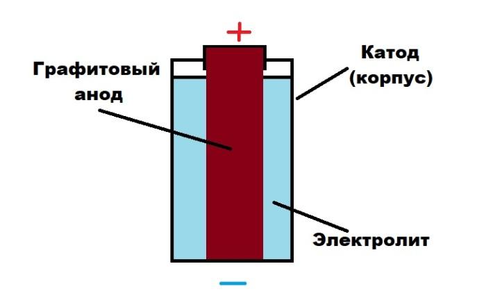 Как устроена батарейка.  Фото: novate.ru.