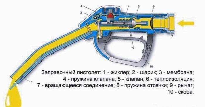 Общий принцип устройства и действия. |Фото: ya.ru.
