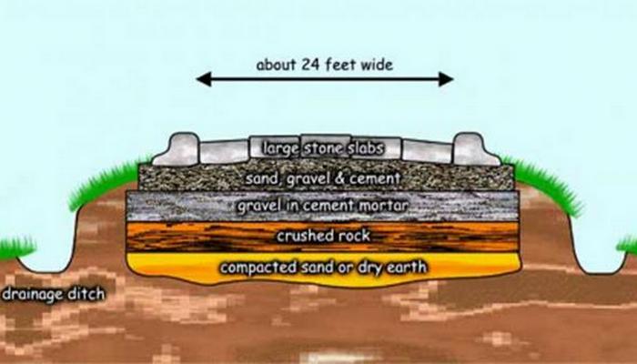 Один из вариантов укладки слоев римской дороги.