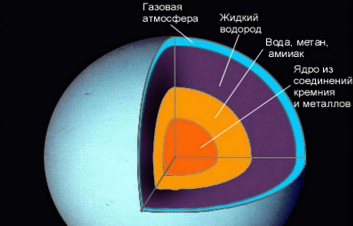Сатурн это - гелий, вода, метан, аммиак.