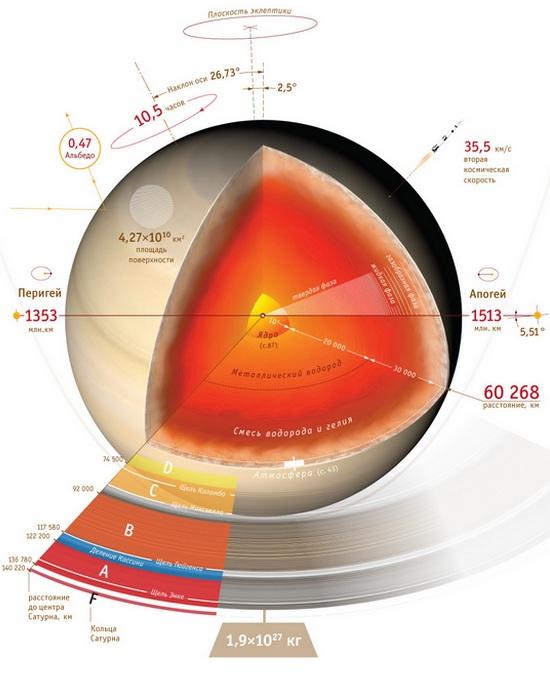 Разница в весе на Земле и Сатурне.