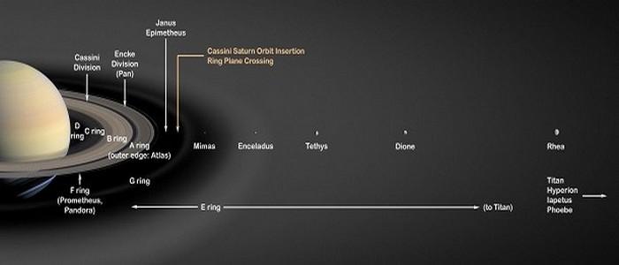 Толщина колец Сатурна очень мала.