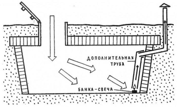 Важна правильно организованная вентиляция. |Фото: psk-remont.ru.