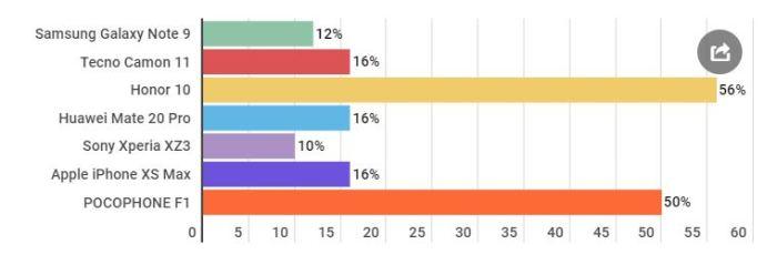 Результаты второго теста.  Фото: mail.ru.