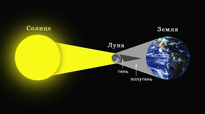 Солнечное затмение: тень Луны.