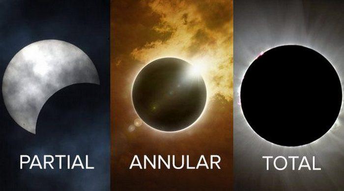 Солнечное затмение: частичное, кольцевое и общее.