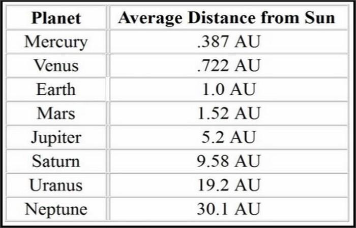 Расстояние от Урана до Солнца 19,2 а.е.