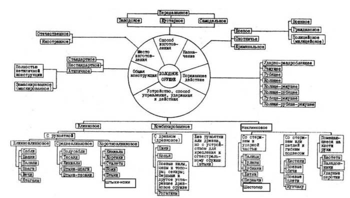 Краткая иллюстрация для того, чтобы понять, насколько классификация оружия в целом дело непростое и неблагодарное. |Фото: rnis-pfo.ru.