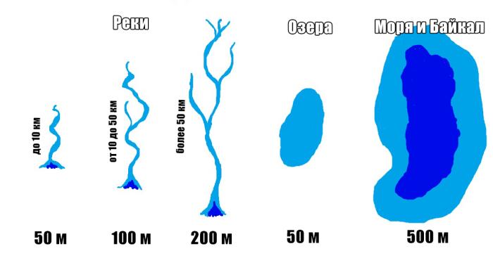 Размеры водоохранной зоны. ¦Фото: novate.ru.