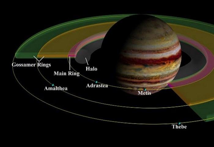 Удаленный просмотр Юпитера.