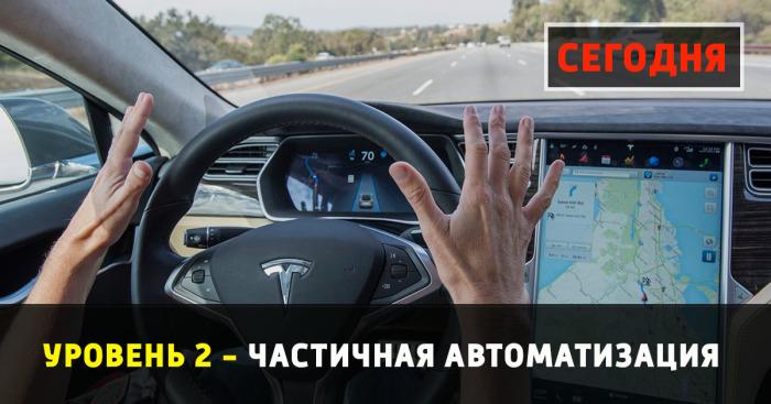 Частичная автоматизация - это доступно уже сегодня!