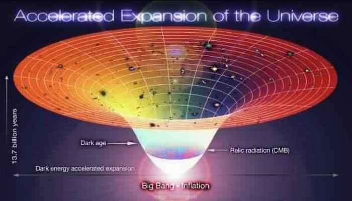 Теория Большого взрыва и теория расширения.